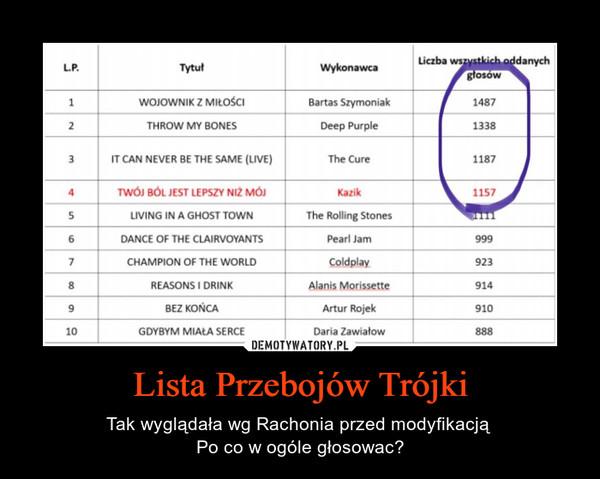Lista Przebojów Trójki – Tak wyglądała wg Rachonia przed modyfikacją Po co w ogóle głosowac?